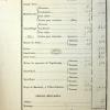 État numératif de la population des prisons parisiennes au 1er janvier 1823…