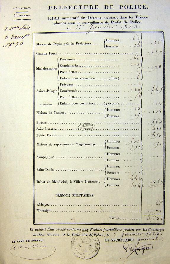 Etat numératif des détenus des prisons parisiennes au 1er janvier 1823