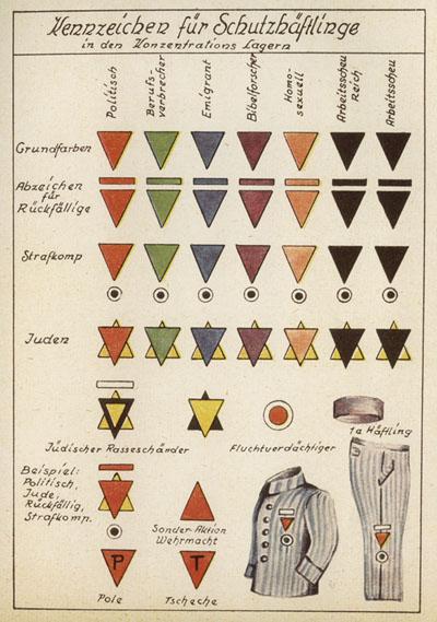 Le tableau des différents triangles identifiant les prisonniers des camps de concentration nazis