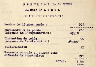 Tableau de la pesée du mois d'avril 1942 à la prison militaire de Mauzac.