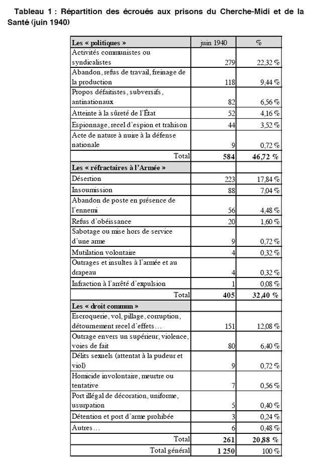 Répartition des écroués aux prisons du Cherche-Midi et de la Santé (juin 1940)